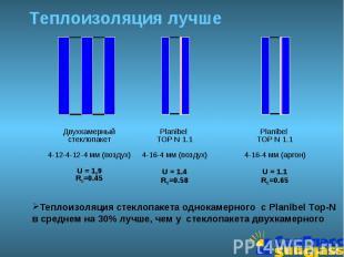 Теплоизоляция лучше Теплоизоляция стеклопакета однокамерного с Planibel Top-N в