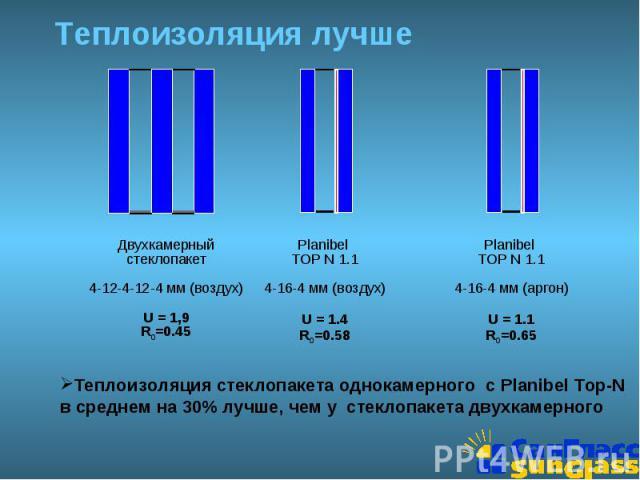 Теплоизоляция лучше Теплоизоляция стеклопакета однокамерного с Planibel Top-N в среднем на 30% лучше, чем у стеклопакета двухкамерного