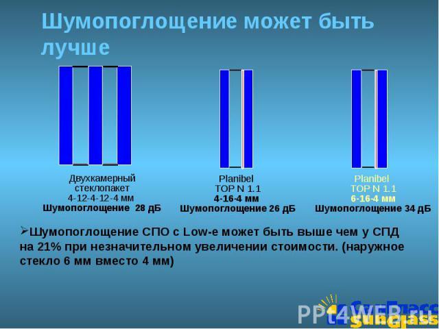 Шумопоглощение может быть лучше Шумопоглощение СПО с Low-e может быть выше чем у СПД на 21% при незначительном увеличении стоимости. (наружное стекло 6 мм вместо 4 мм)