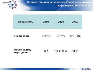 Количественные показатели Рынка косметики и парфюмерии, 2009-2011 гг.