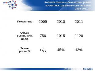 Количественные показатели рынка косметики премиального сегмента 2009-2011 гг.