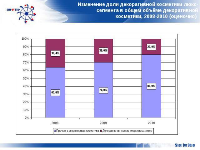 Изменение доли декоративной косметики люкс-сегмента в общем объёме декоративной косметики, 2008-2010 (оценочно)
