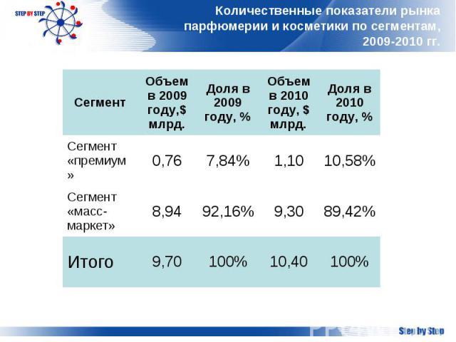 Количественные показатели рынка парфюмерии и косметики по сегментам, 2009-2010 гг.