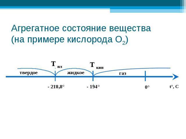 Агрегатное состояние вещества (на примере кислорода О2)