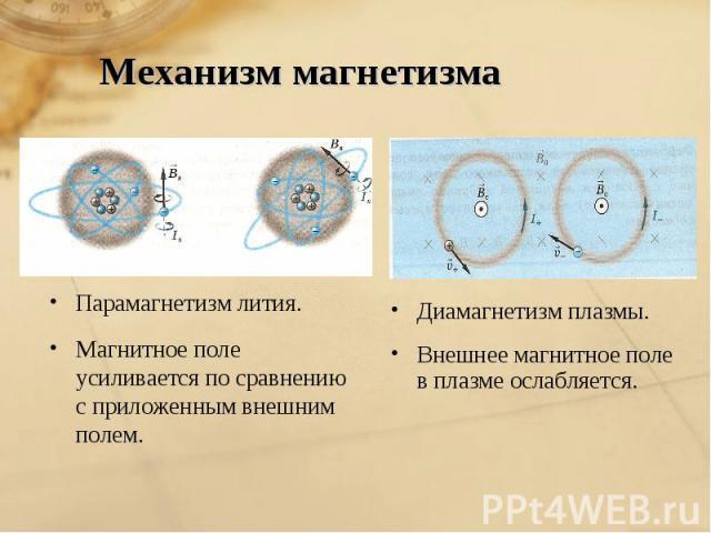 Механизм магнетизма Парамагнетизм лития. Магнитное поле усиливается по сравнению с приложенным внешним полем.Диамагнетизм плазмы.Внешнее магнитное поле в плазме ослабляется.
