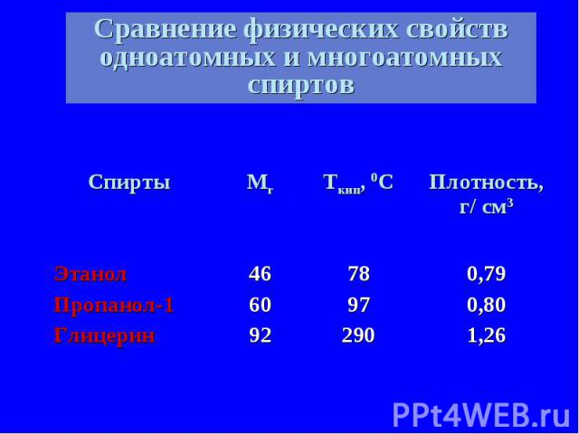 Сравнение физических свойств одноатомных и многоатомных спиртов