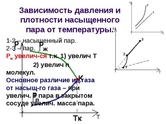 Зависимость давления и плотности насыщенного пара от температуры. 1-2 – насыщенный пар.2-3 – пар.Рн увелич-ся т.к. 1) увелич Т 2) увелич n молекул.Основное различие ид.газа от насыщ-го газа – при увелич. Т пара в закрытом сосуде увелич. масса пара.