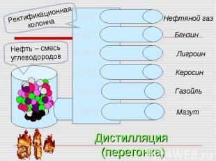Ректификационная колоннаНефть – смесь углеводородов Дистилляция (перегонка)