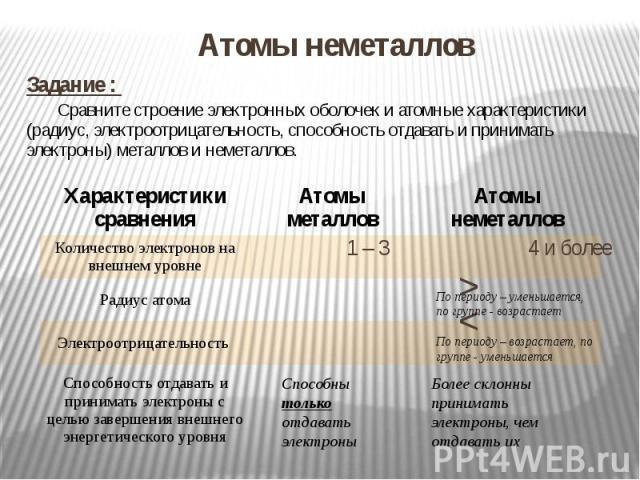 Атомы неметаллов Задание : Сравните строение электронных оболочек и атомные характеристики (радиус, электроотрицательность, способность отдавать и принимать электроны) металлов и неметаллов. 1 – 3 4 и более >