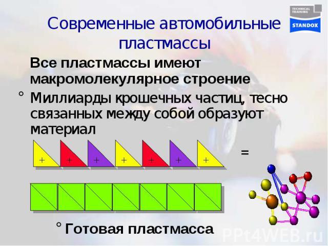 Современные автомобильные пластмассы Все пластмассы имеют макромолекулярное строениеМиллиарды крошечных частиц, тесно связанных между собой образуют материал