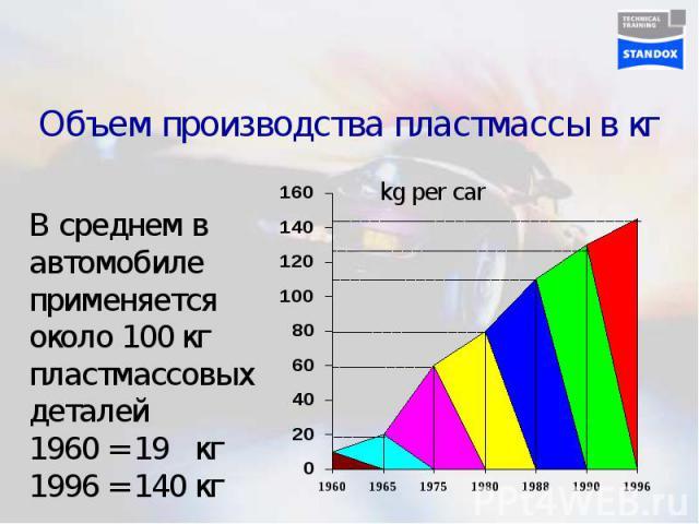 Объем производства пластмассы в кг В среднем в автомобиле применяется около 100 кг пластмассовых деталей1960 = 19 кг1996 = 140 кг