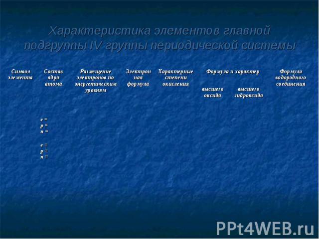 Характеристика элементов главной подгруппы IV группы периодической системы