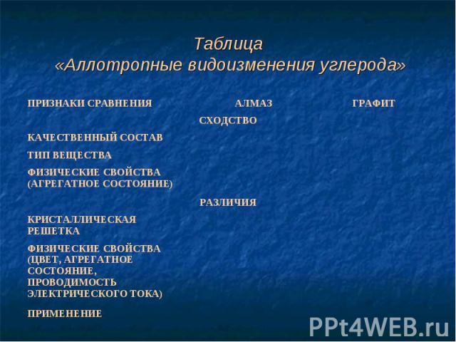 Таблица «Аллотропные видоизменения углерода»