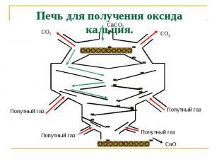 Печь для получения оксида кальция.