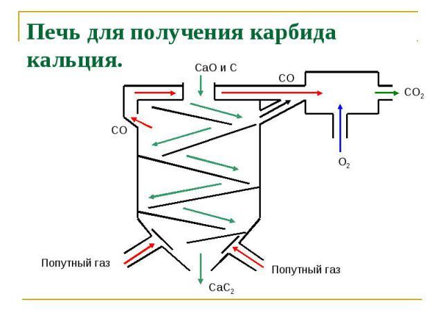 Печь для получения карбида кальция.