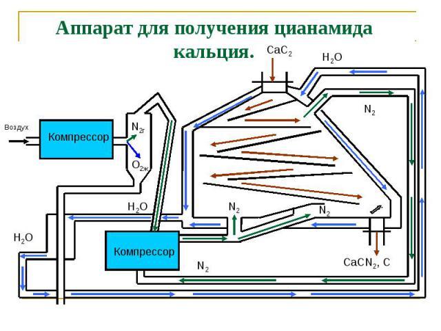 Аппарат для получения цианамида кальция.
