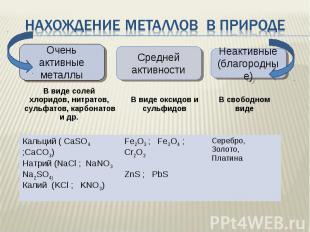 Нахождение металлов в природе Очень активные металлыСредней активностиНеактивные