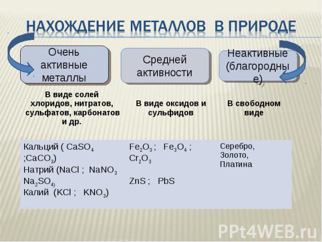 Нахождение металлов в природе Очень активные металлыСредней активностиНеактивные (благородные)