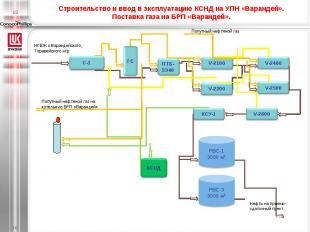 Строительство и ввод в эксплуатацию КСНД на УПН «Варандей».Поставка газа на БРП