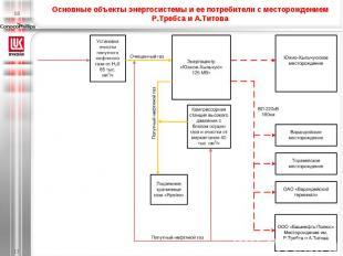 Основные объекты энергосистемы и ее потребители с месторождением Р.Требса и А.Ти