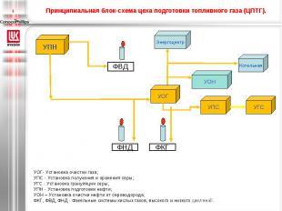 Принципиальная блок-схема цеха подготовки топливного газа (ЦПТГ). УОГ- Установка