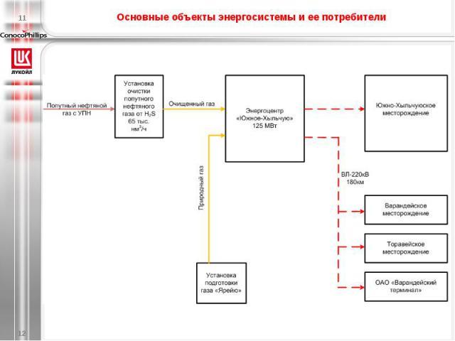 Основные объекты энергосистемы и ее потребители