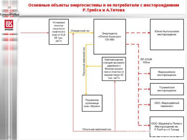 Основные объекты энергосистемы и ее потребители с месторождением Р.Требса и А.Титова