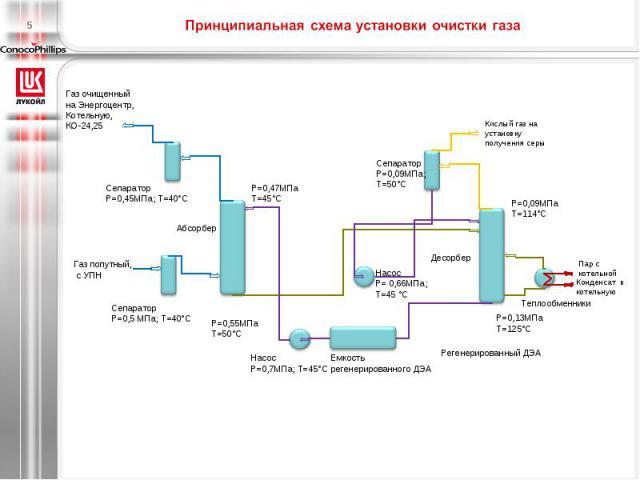 Принципиальная схема установки очистки газа