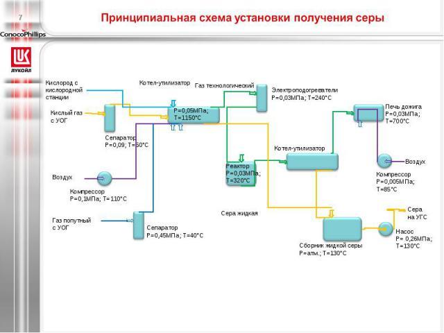 Принципиальная схема установки получения серы