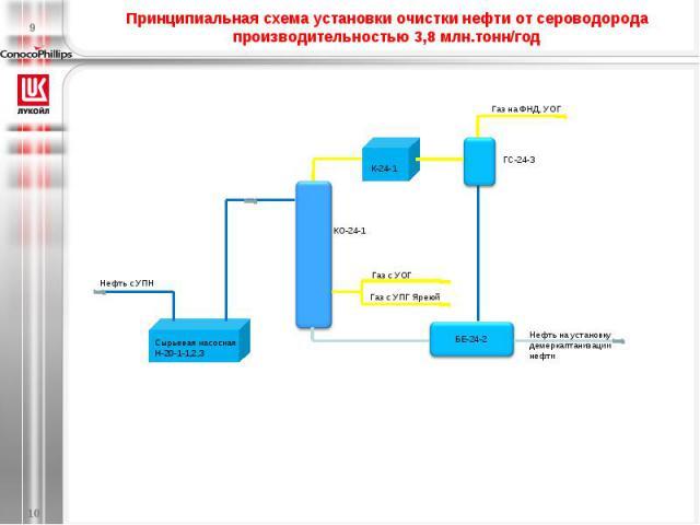 Принципиальная схема установки очистки нефти от сероводорода производительностью 3,8 млн.тонн/год