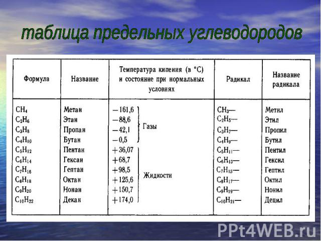 таблица предельных углеводородов