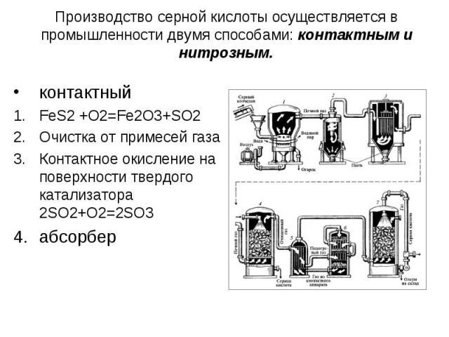 Производство серной кислоты осуществляется в промышленности двумя способами: контактным и нитрозным. контактныйFeS2 +O2=Fe2O3+SO2Очистка от примесей газаКонтактное окисление на поверхности твердого катализатора 2SO2+O2=2SO3абсорбер