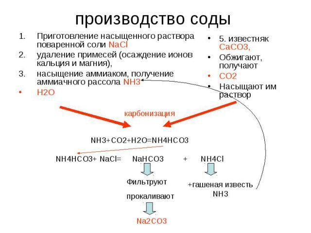 производство соды Приготовление насыщенного раствора поваренной соли NaClудаление примесей (oсаждение ионов кальция и магния), насыщение аммиаком, получение аммиачного рассола NH3H2O5. известняк СаСО3,Обжигают, получают СО2Насыщают им раствор