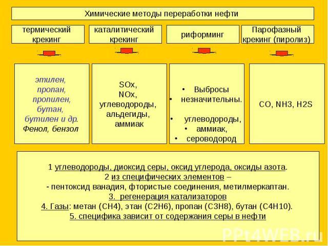 Химические методы переработки нефти 1 углеводороды, диоксид серы, оксид углерода, оксиды азота.2 из специфических элементов – пентоксид ванадия, фтористые соединения, метилмеркаптан.3. регенерация катализаторов4. Газы: метан (СН4), этан (С2Н6), проп…