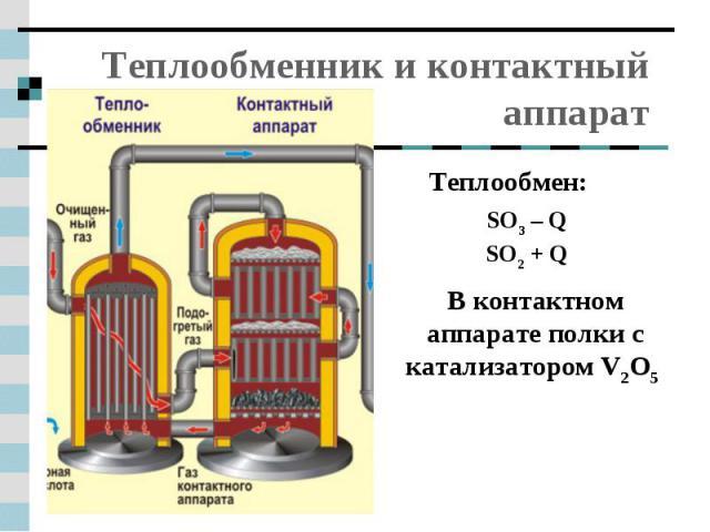 Теплообменник и контактный аппарат Теплообмен:В контактном аппарате полки с катализатором V2O5