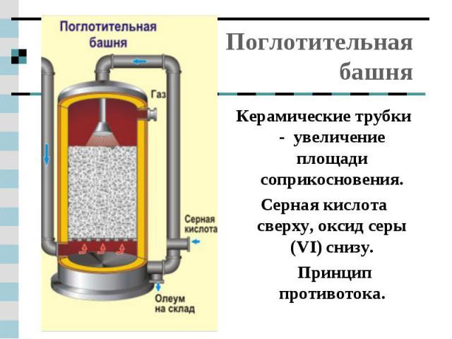 Поглотительная башня Керамические трубки - увеличение площади соприкосновения.Серная кислота сверху, оксид серы (VI) снизу. Принцип противотока.