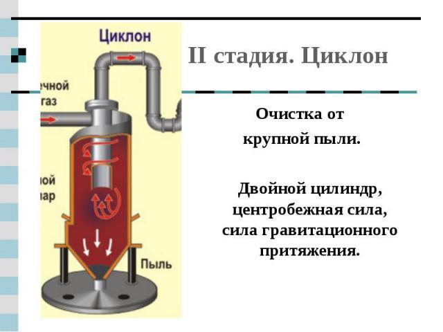 II стадия. Циклон Очистка от крупной пыли. Двойной цилиндр, центробежная сила, сила гравитационного притяжения.