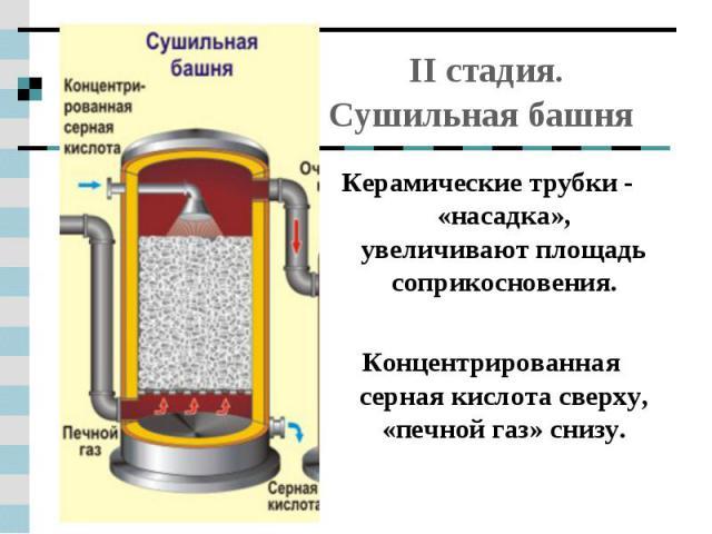 II стадия. Сушильная башня Керамические трубки - «насадка», увеличивают площадь соприкосновения.Концентрированная серная кислота сверху, «печной газ» снизу.