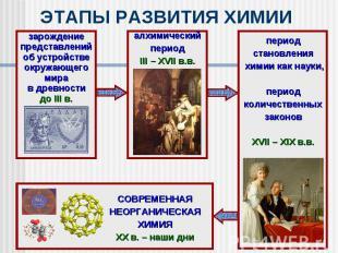 ЭТАПЫ РАЗВИТИЯ ХИМИИ зарождениепредставленийоб устройствеокружающегомирав древно