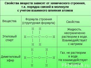 Свойства веществ зависят от химического строения, т.е. порядка связей в молекуле