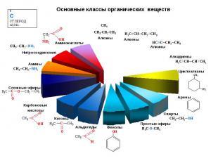 Основные классы органических веществ