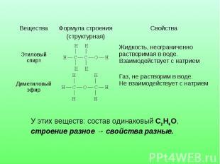 У этих веществ: состав одинаковый С2Н6О, строение разное → свойства разные.