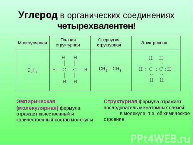 Углерод в органических соединениях четырехвалентен! Эмпирическая (молекулярная) формула отражает качественный иколичественный состав молекулыСтруктурная формула отражает последователь межатомных связей в молекуле, т.е. её химическое строение