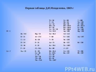 Первая таблица Д.И.Менделеева, 1869 г