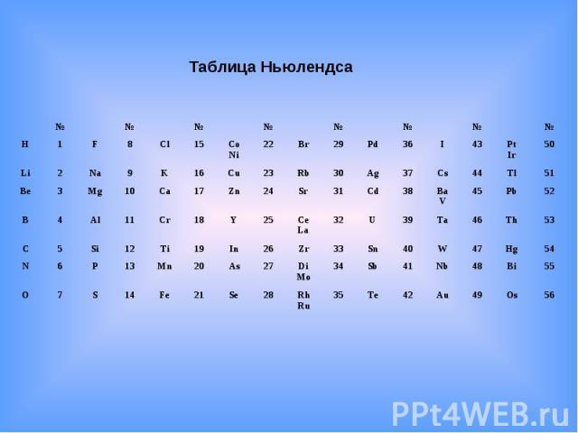 Таблица Ньюлендса