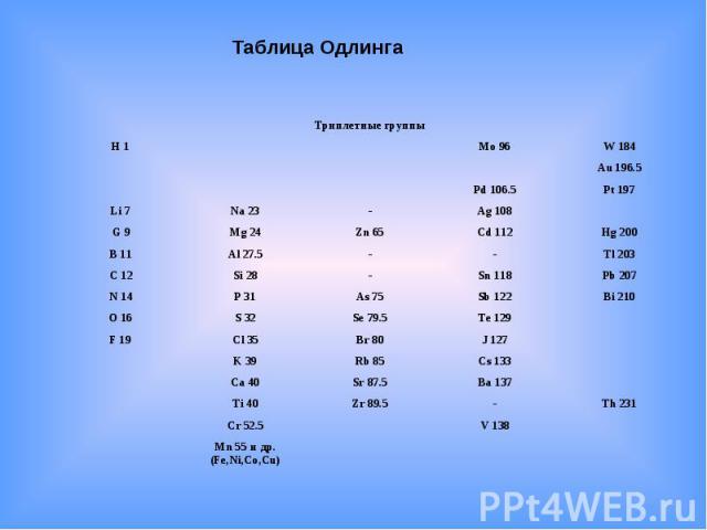 Таблица Одлинга