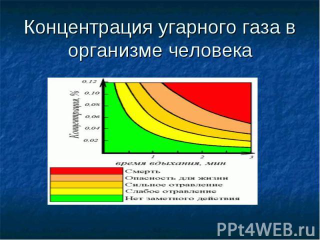 Концентрация угарного газа в организме человека