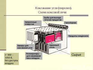 Коксование угля (пиролиз). Схема коксовой печи