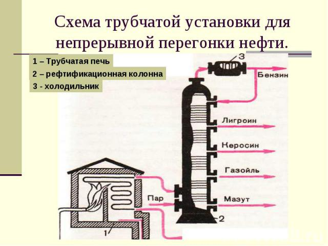 Схема трубчатой установки для непрерывной перегонки нефти.