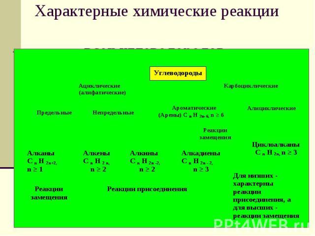 Характерные химические реакции всех углеводородов